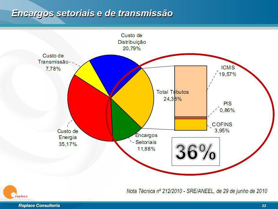 Encargos setoriais e de transmissão