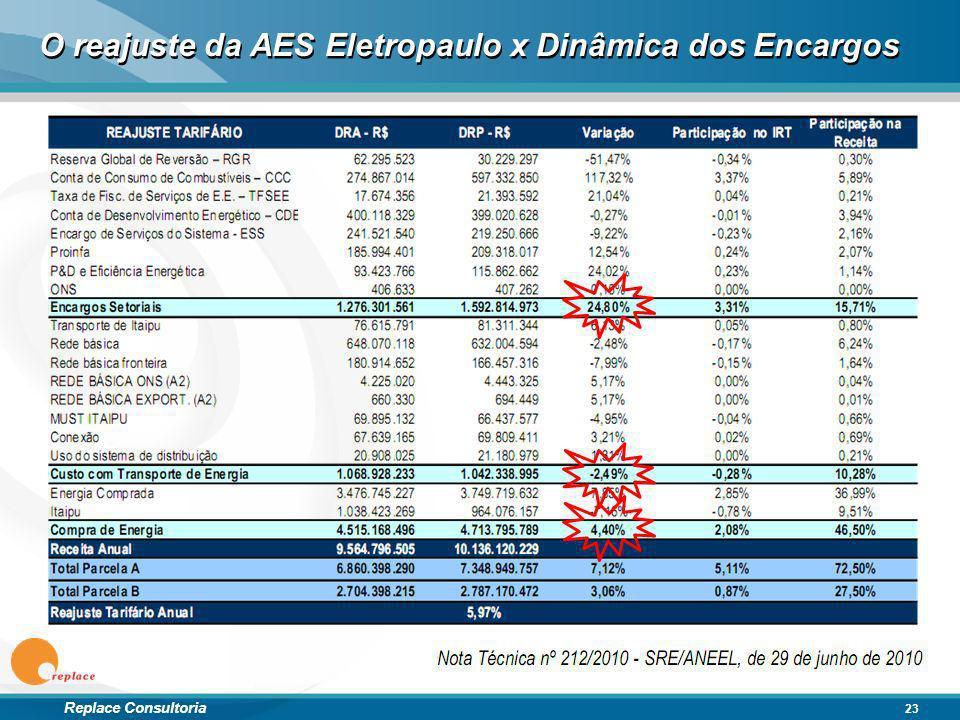O reajuste da AES Eletropaulo x Dinâmica dos Encargos