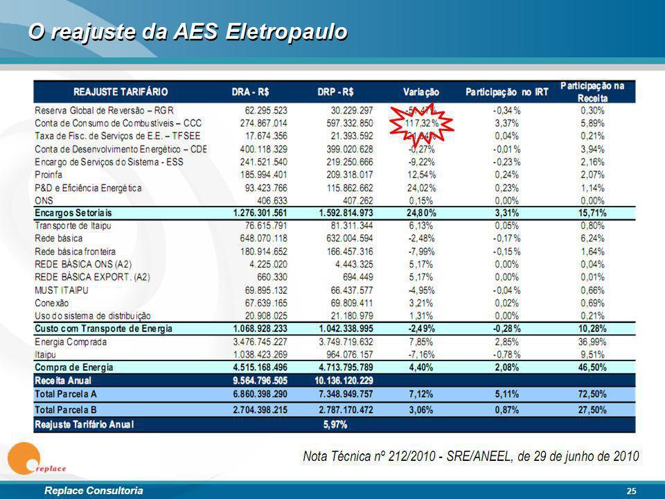 O reajuste da AES Eletropaulo