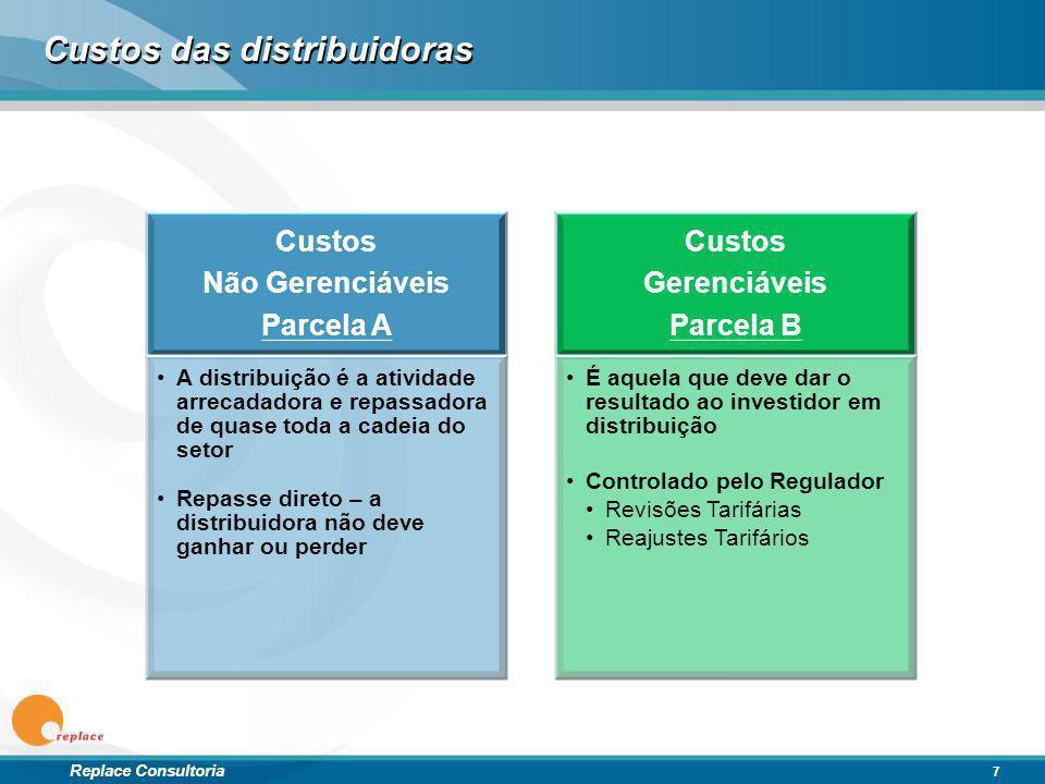 Custos das distribuidoras
