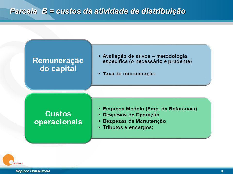 Parcela B = custos da atividade de distribuição