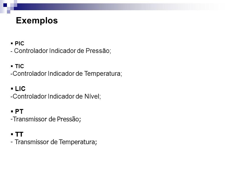 Exemplos Controlador Indicador de Temperatura; LIC
