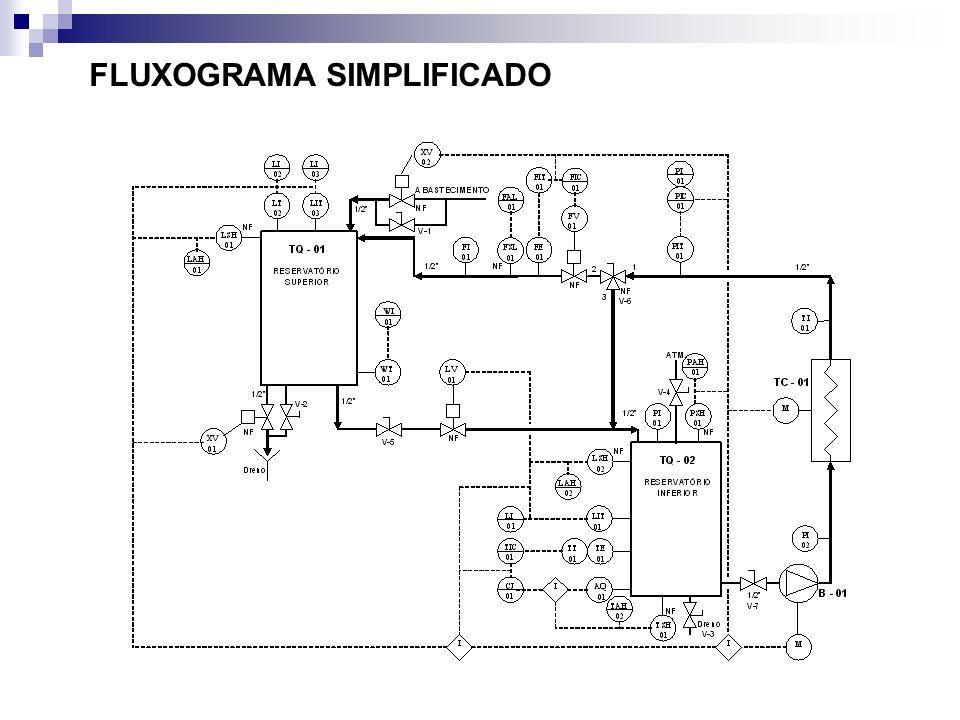 FLUXOGRAMA SIMPLIFICADO