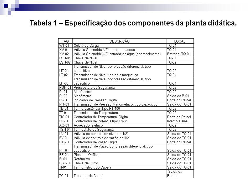 Tabela 1 – Especificação dos componentes da planta didática.