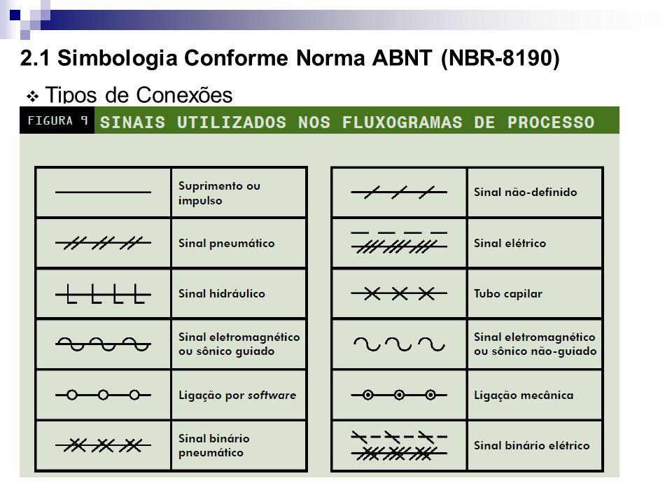 2.1 Simbologia Conforme Norma ABNT (NBR-8190)