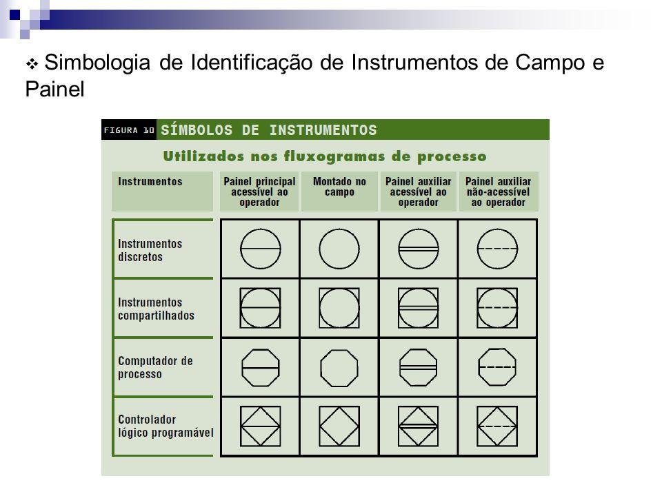 Simbologia de Identificação de Instrumentos de Campo e Painel