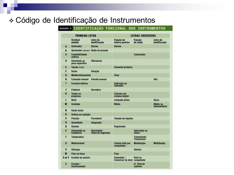 Código de Identificação de Instrumentos