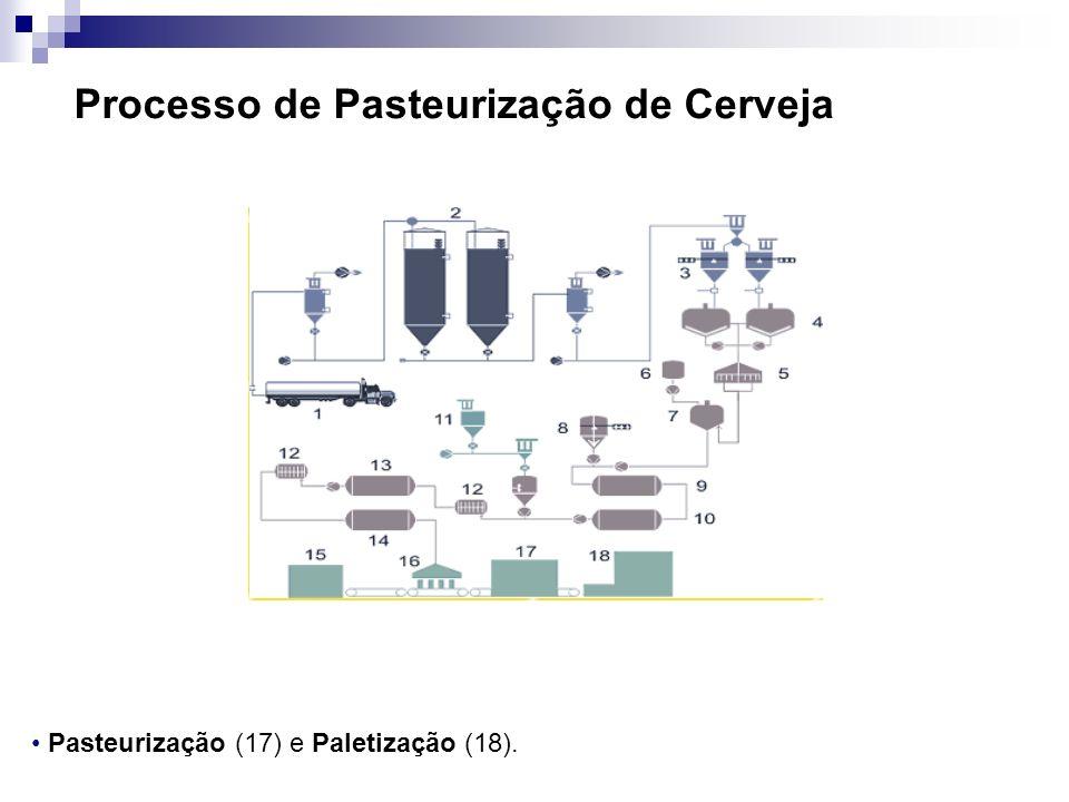 Processo de Pasteurização de Cerveja