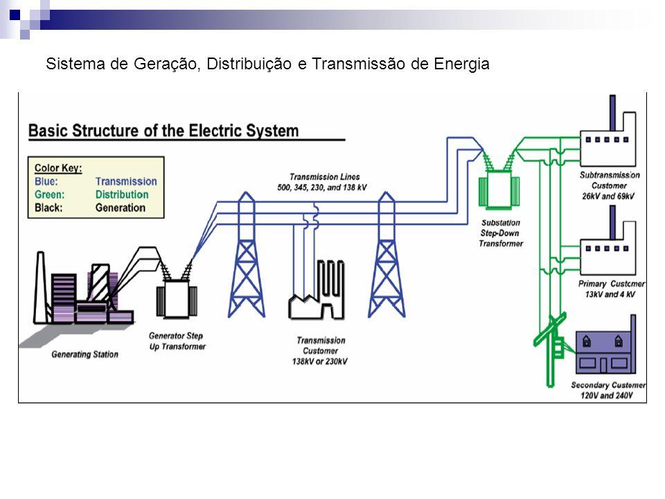 Sistema de Geração, Distribuição e Transmissão de Energia