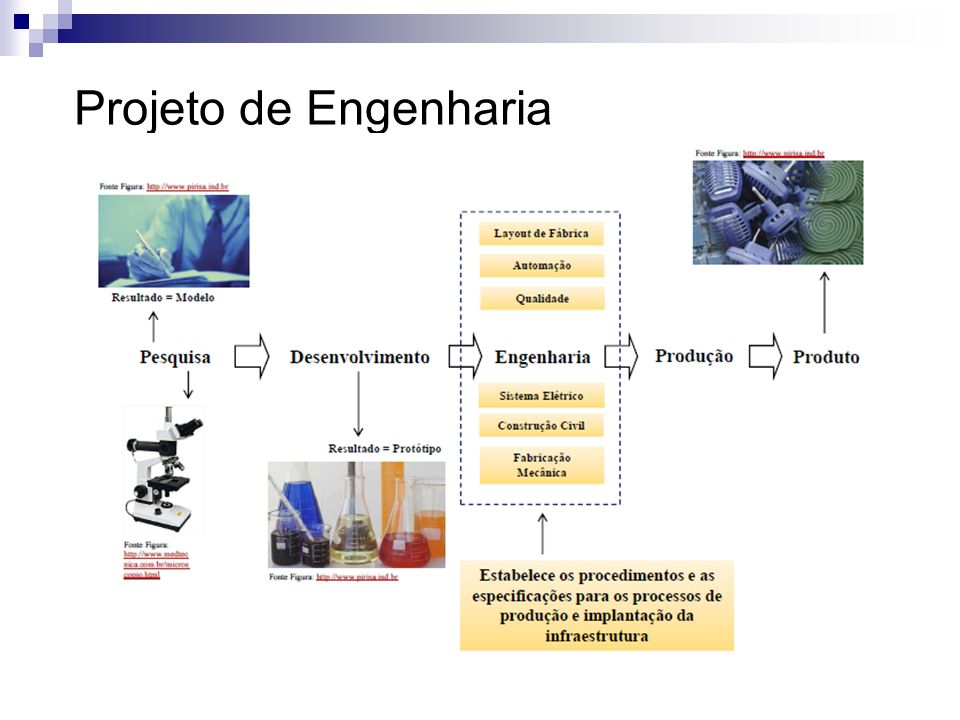 Projeto de Engenharia