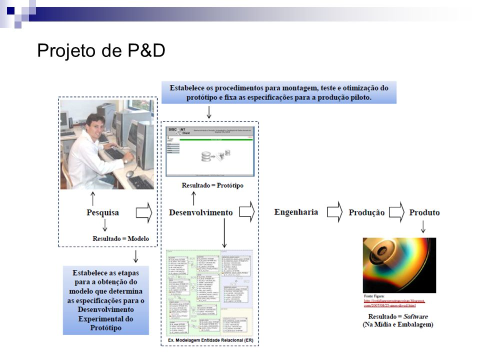 Projeto de P&D