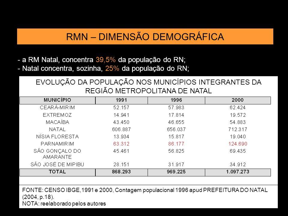 RMN – DIMENSÃO DEMOGRÁFICA