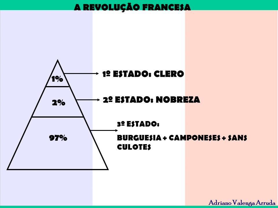 1º ESTADO: CLERO 1% 2º ESTADO: NOBREZA 2% 97%