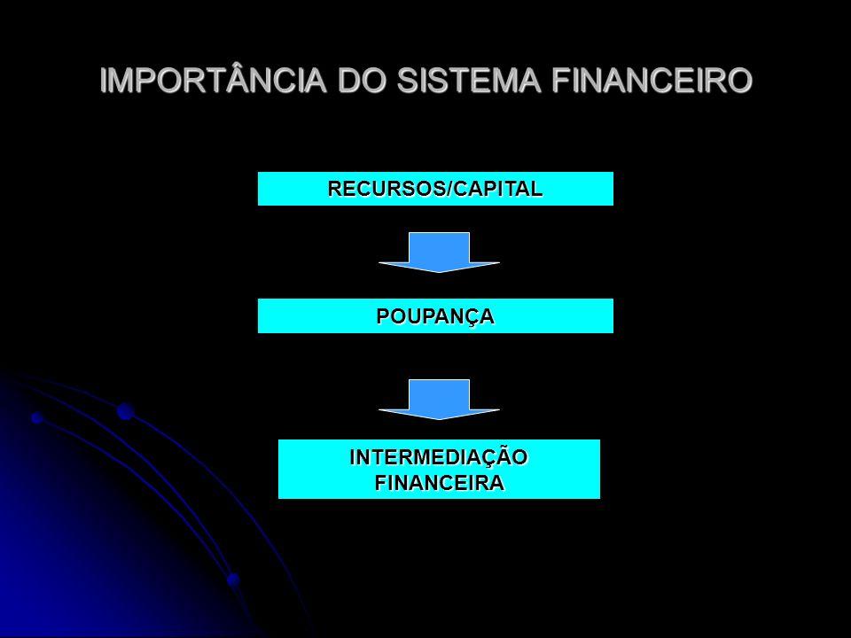 IMPORTÂNCIA DO SISTEMA FINANCEIRO