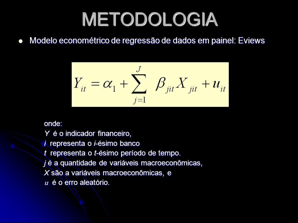 METODOLOGIA Modelo econométrico de regressão de dados em painel: Eviews. onde: Y é o indicador financeiro,