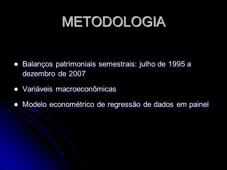 METODOLOGIA Balanços patrimoniais semestrais: julho de 1995 a dezembro de 2007. Variáveis macroeconômicas.