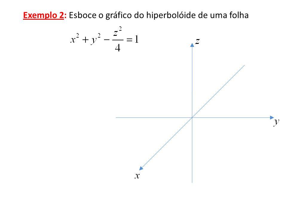 Exemplo 2: Esboce o gráfico do hiperbolóide de uma folha