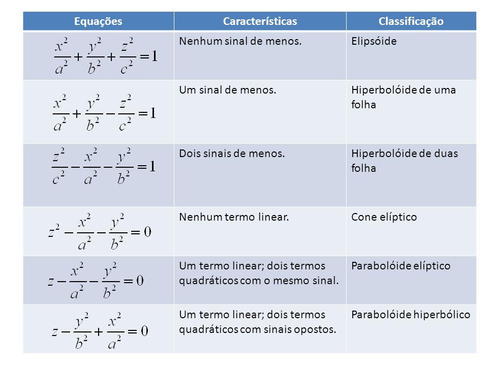 Equações Características. Classificação. Nenhum sinal de menos. Elipsóide. Um sinal de menos. Hiperbolóide de uma folha.