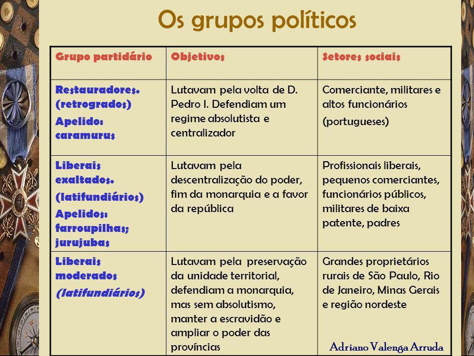 Os grupos políticos Grupo partidário Objetivos Setores sociais