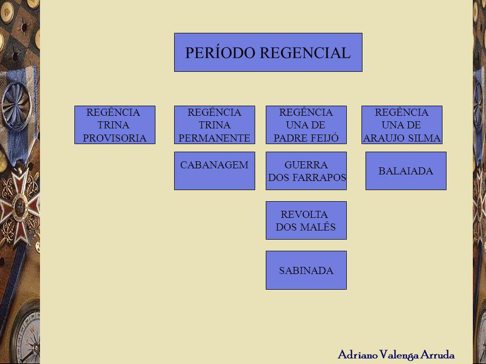PERÍODO REGENCIAL REGÊNCIA TRINA PROVISORIA REGÊNCIA TRINA PERMANENTE