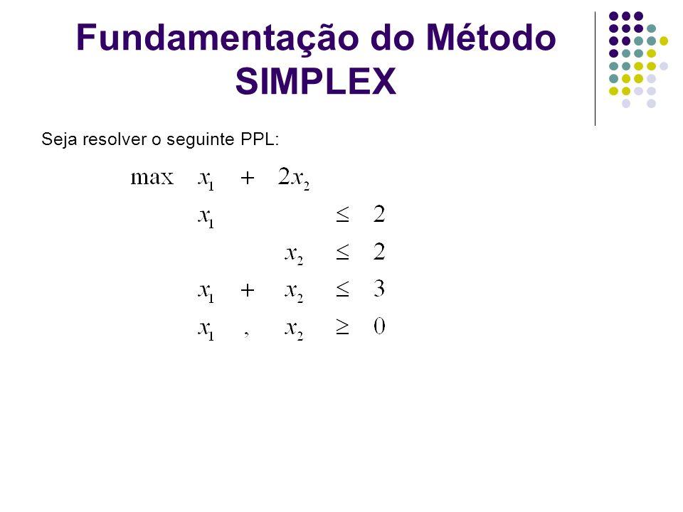 Fundamentação do Método SIMPLEX