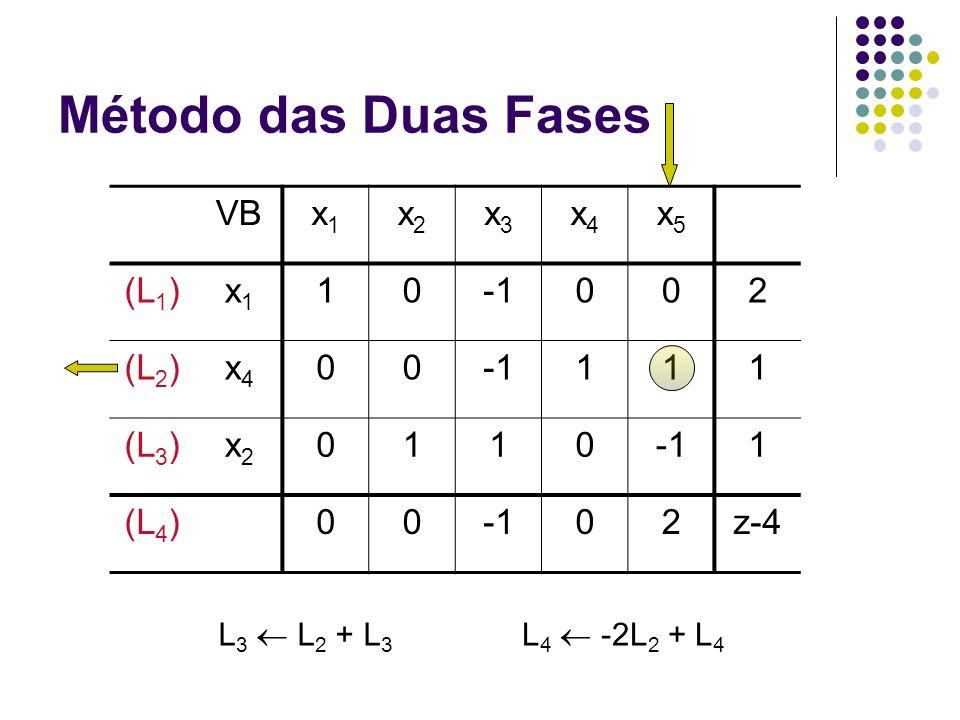 Método das Duas Fases VB x1 x2 x3 x4 x5 (L1) 1 -1 2 (L2) (L3) (L4) z-4
