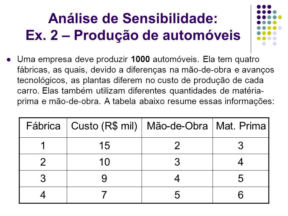 Análise de Sensibilidade: Ex. 2 – Produção de automóveis