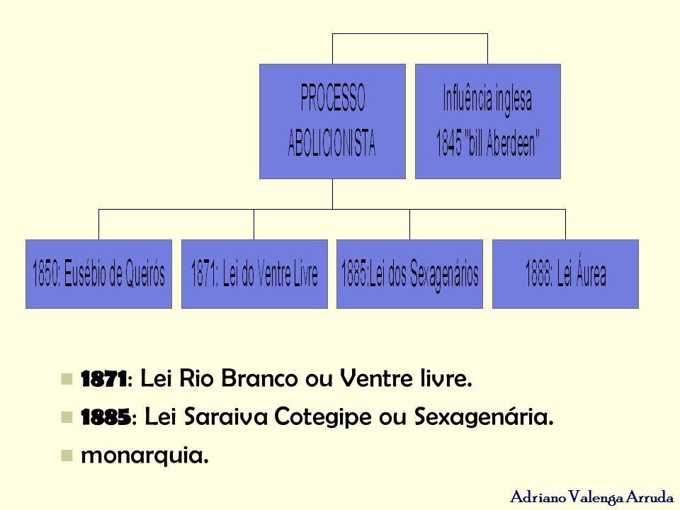 1871: Lei Rio Branco ou Ventre livre.