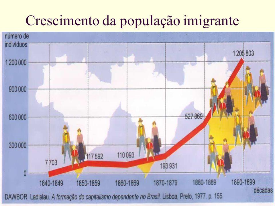 Crescimento da população imigrante