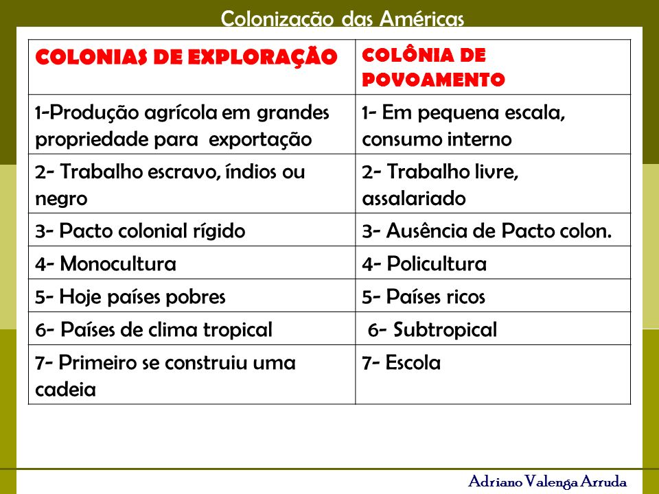 COLONIAS DE EXPLORAÇÃO