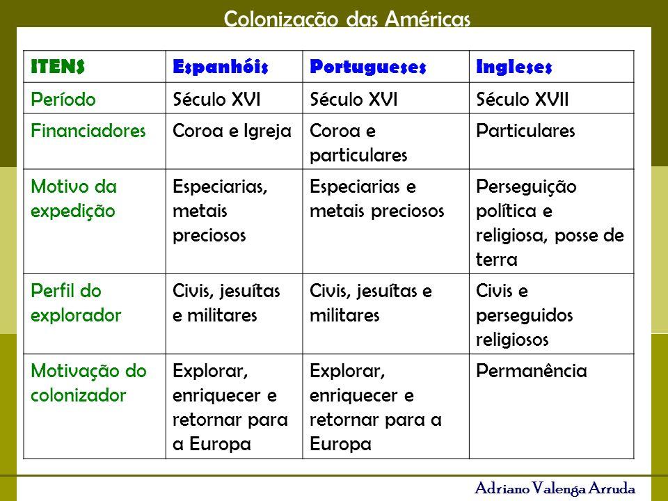 ITENSEspanhóis. Portugueses. Ingleses. Período. Século XVI. Século XVII. Financiadores. Coroa e Igreja.