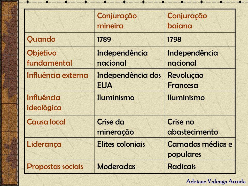 Conjuração mineira Conjuração baiana. Quando. 1789. 1798. Objetivo fundamental. Independência nacional.