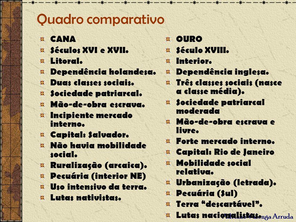 Quadro comparativo CANA Séculos XVI e XVII. Litoral.