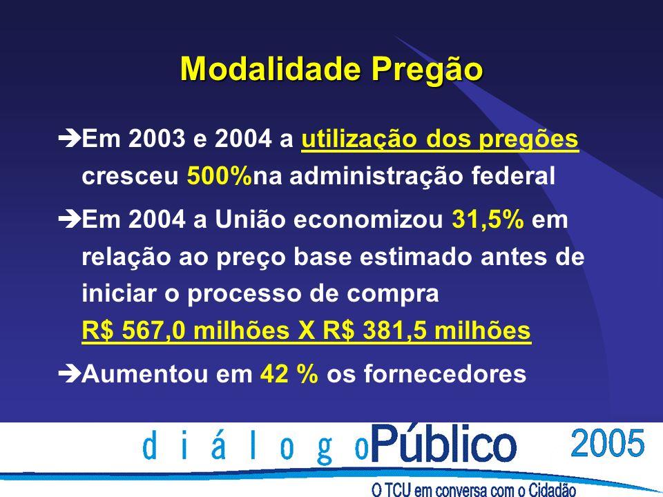Modalidade Pregão Em 2003 e 2004 a utilização dos pregões cresceu 500%na administração federal.