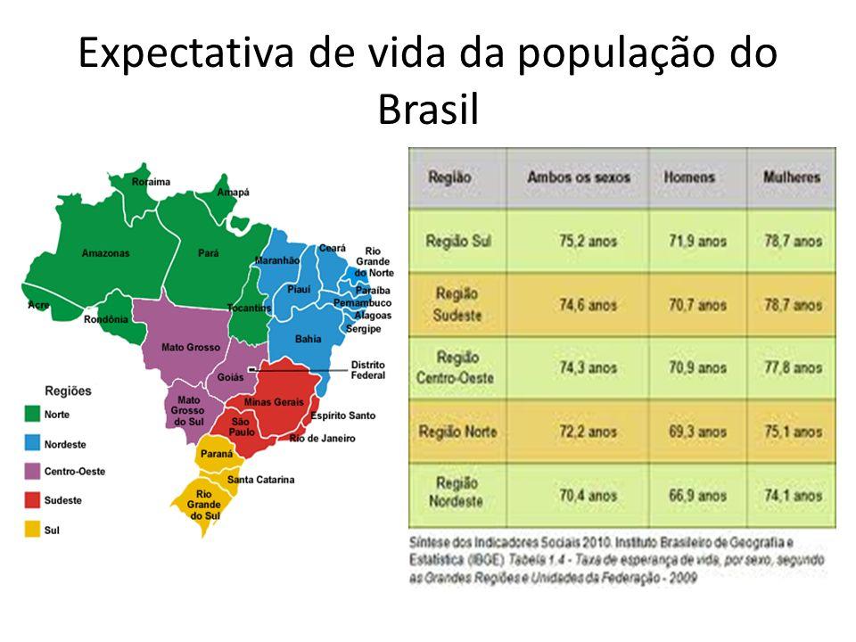 Expectativa de vida da população do Brasil