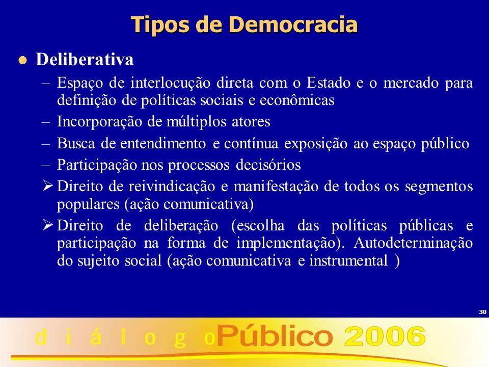 Tipos de Democracia Deliberativa
