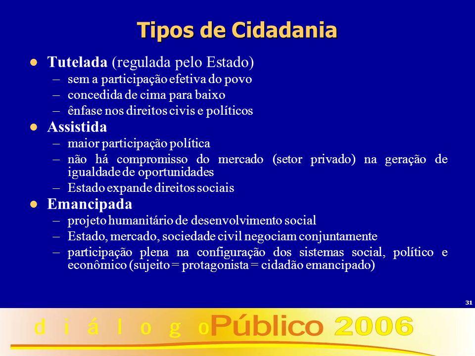Tipos de Cidadania Tutelada (regulada pelo Estado) Assistida
