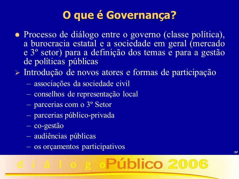 O que é Governança