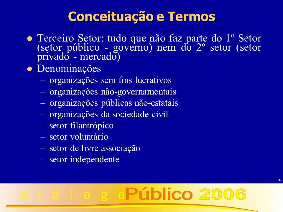 Conceituação e Termos Terceiro Setor: tudo que não faz parte do 1º Setor (setor público - governo) nem do 2º setor (setor privado - mercado)