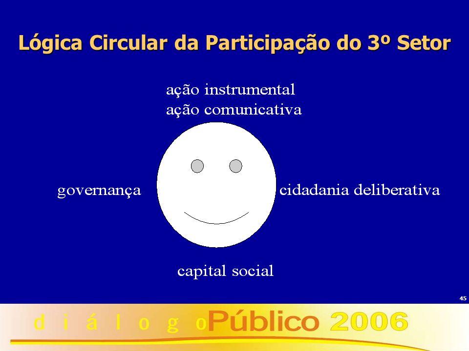 Lógica Circular da Participação do 3º Setor