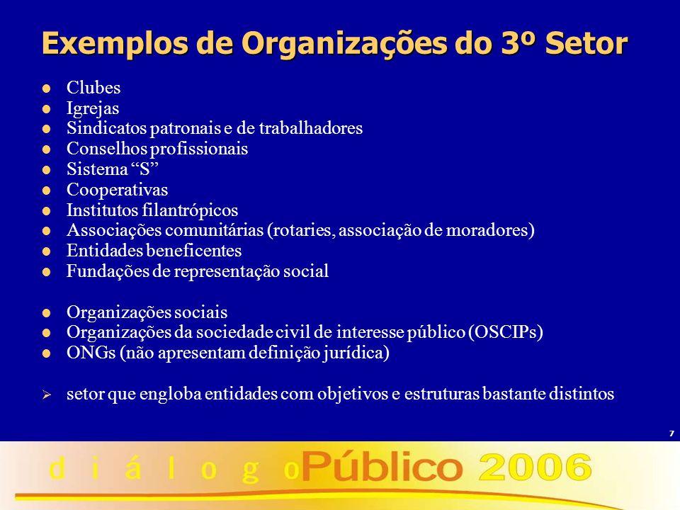 Exemplos de Organizações do 3º Setor