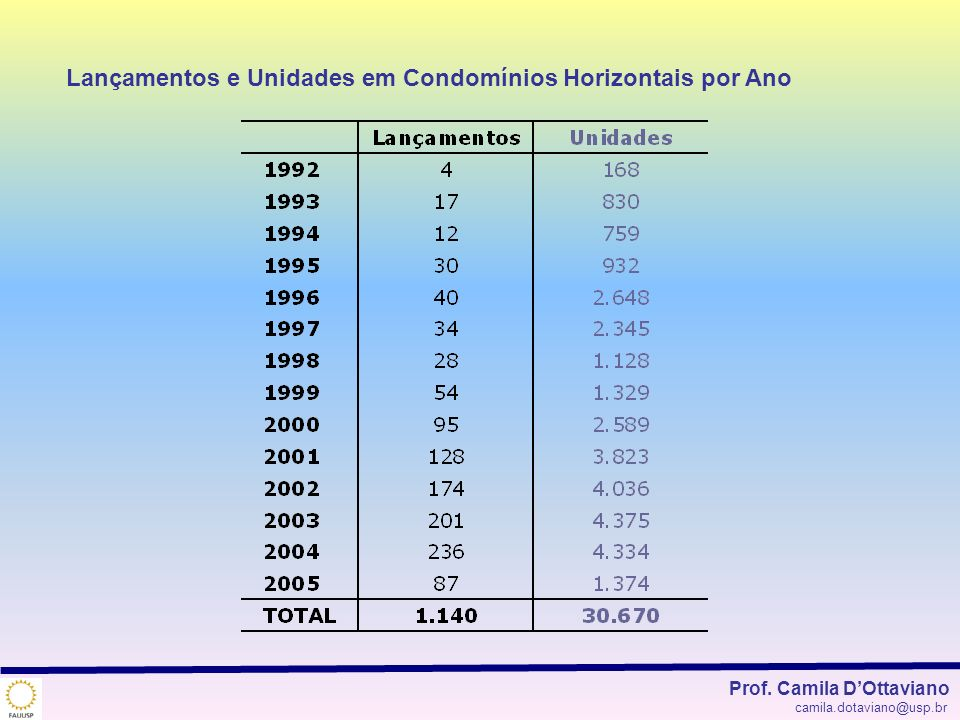 Lançamentos e Unidades em Condomínios Horizontais por Ano