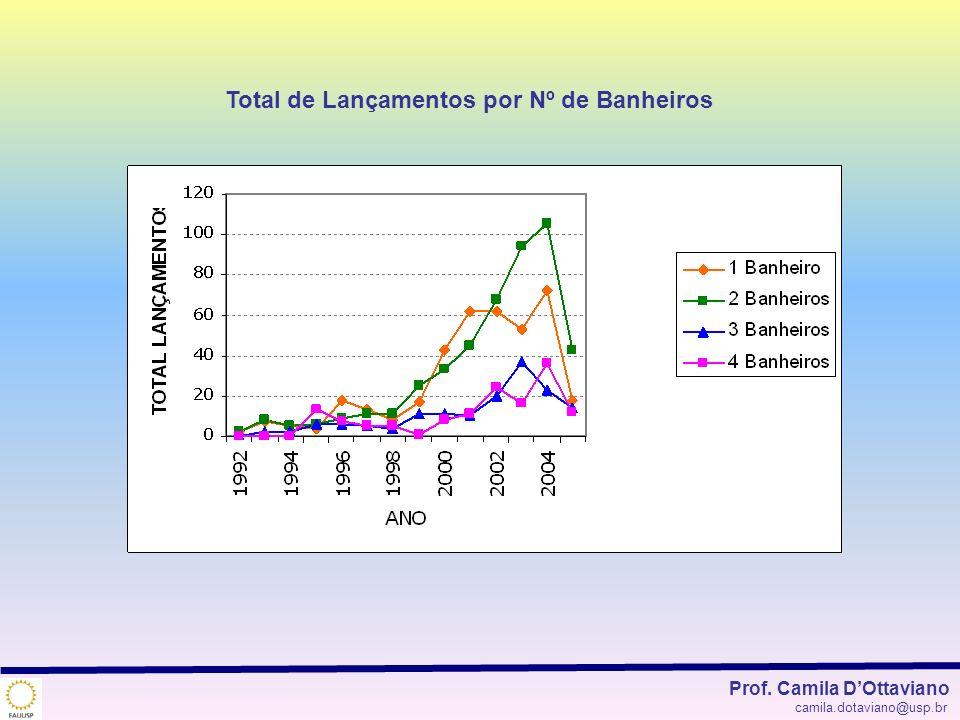 Total de Lançamentos por Nº de Banheiros
