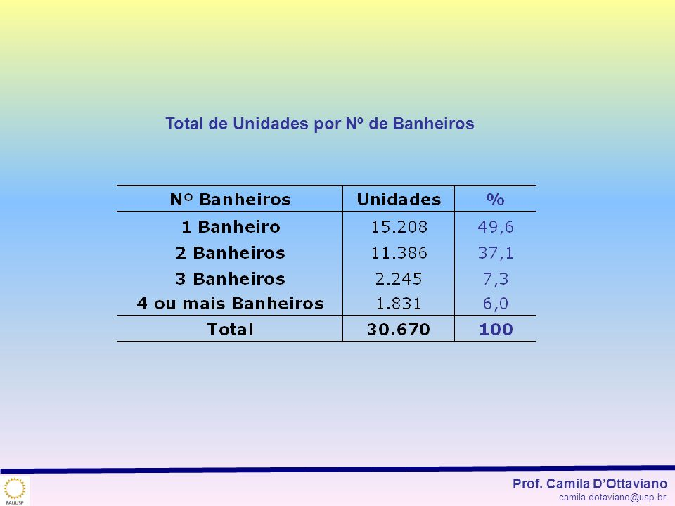 Total de Unidades por Nº de Banheiros
