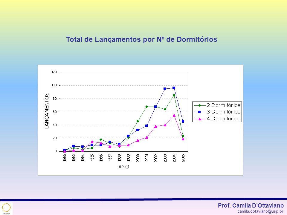 Total de Lançamentos por Nº de Dormitórios