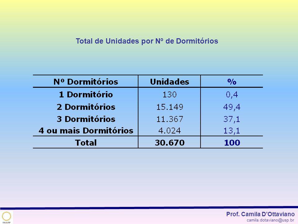 Total de Unidades por Nº de Dormitórios