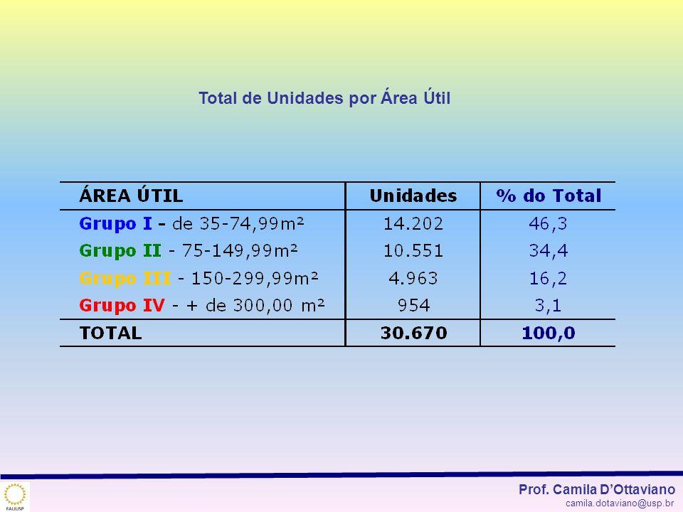 Total de Unidades por Área Útil