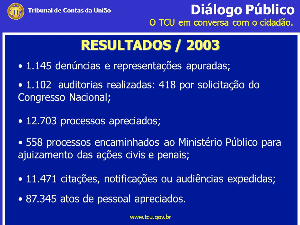 RESULTADOS / 2003 1.145 denúncias e representações apuradas;