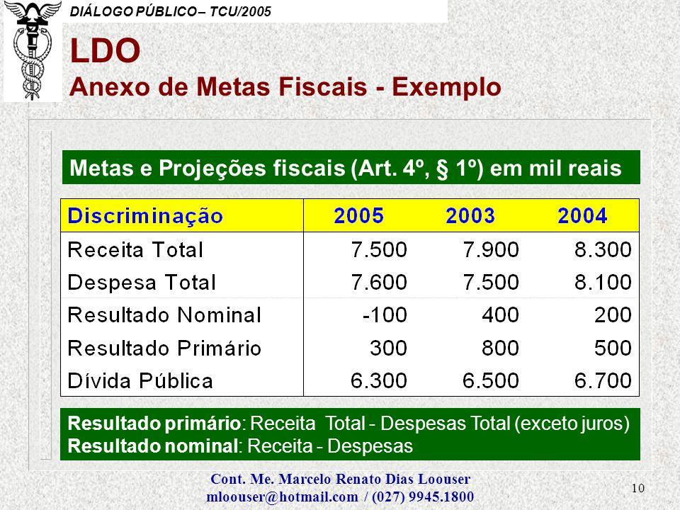 LDO Anexo de Metas Fiscais - Exemplo