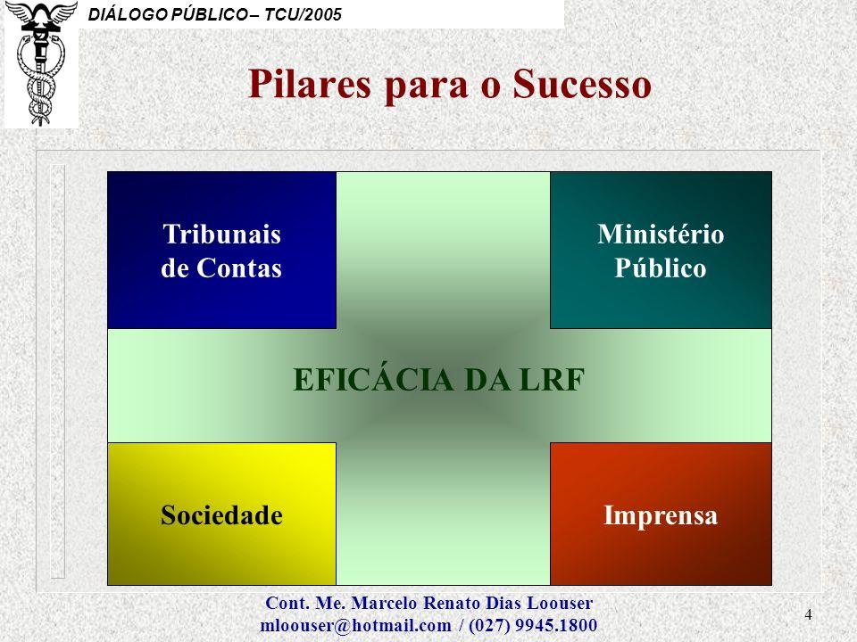 Pilares para o Sucesso EFICÁCIA DA LRF Tribunais de Contas Ministério